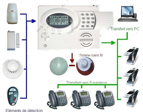alarme anti intrusion les rendez vous de la pr vention d tecteur de fum e. Black Bedroom Furniture Sets. Home Design Ideas